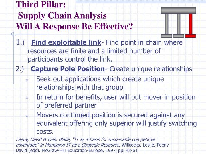 Third Pillar: