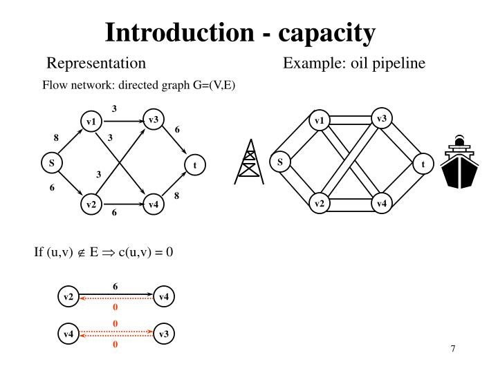 Introduction - capacity