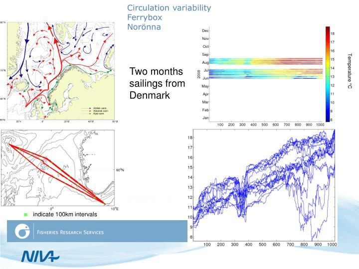 Circulation variability