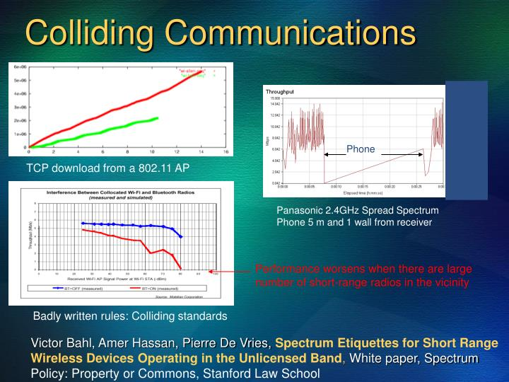 Colliding Communications