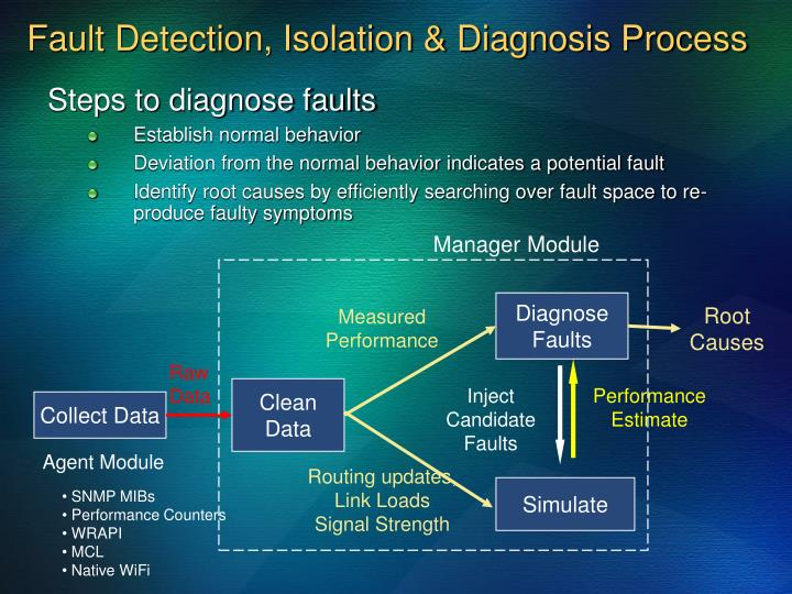 Steps to diagnose faults