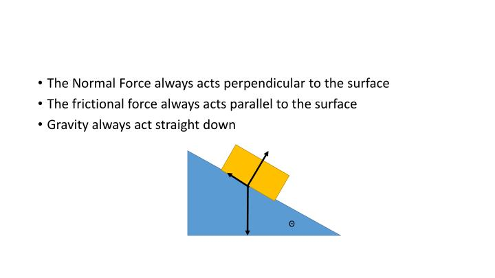 The Normal Force always acts perpendicular to the surface