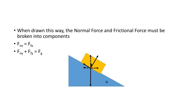 When drawn this way, the Normal Force and Frictional Force must be broken into components