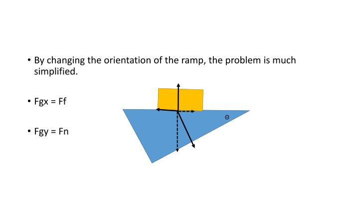 By changing the orientation of the ramp, the problem is much simplified.