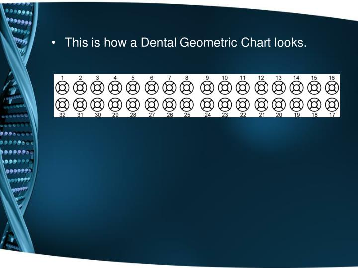 This is how a Dental Geometric Chart looks.