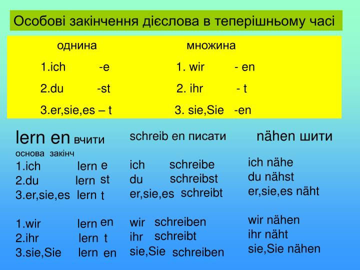 Особові закінчення дієслова в теперішньому часі