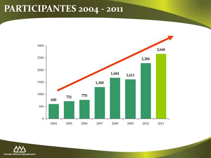 PARTICIPANTES 2004 - 2011