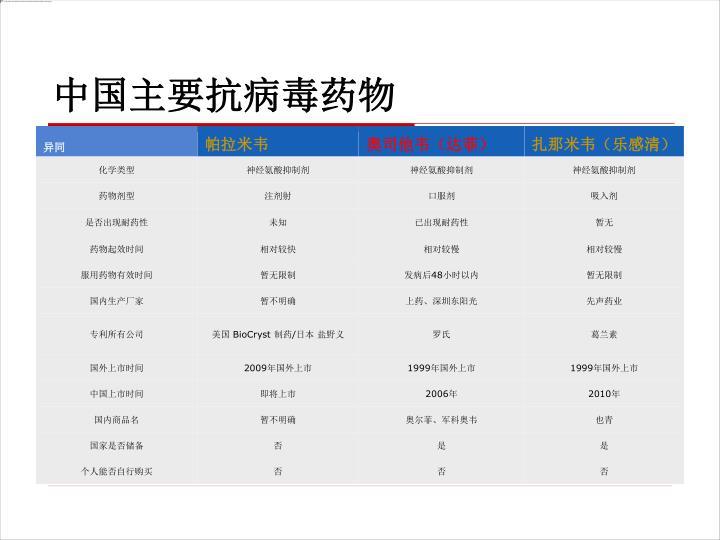 中国主要抗病毒药物