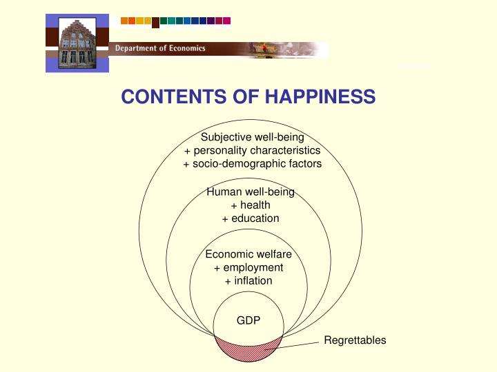 CONTENTS OF HAPPINESS