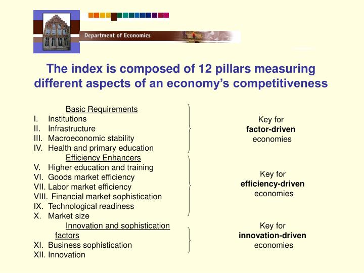 The index is composed of 12 pillars measuring