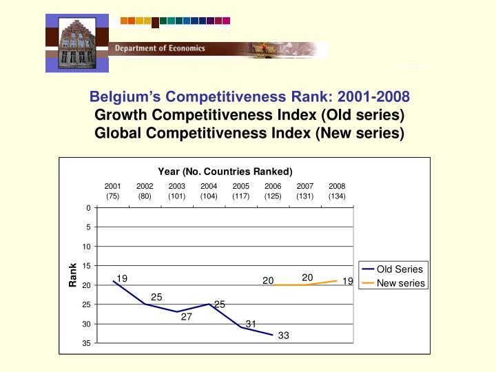 Belgium's Competitiveness Rank: 2001-2008