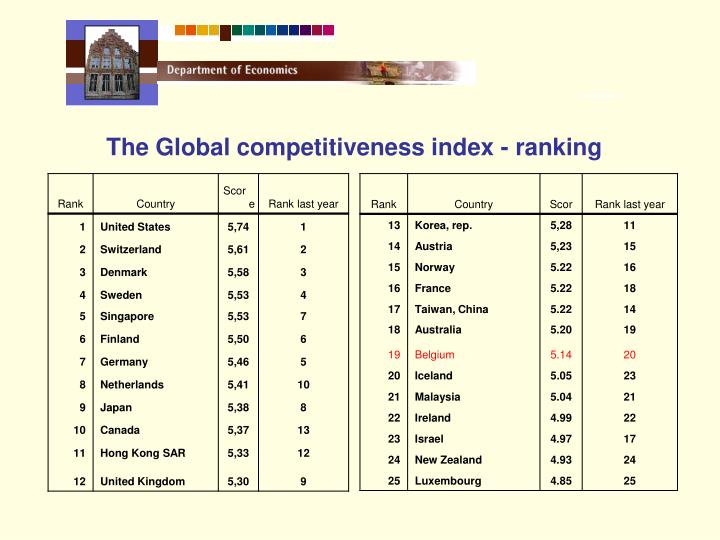 The Global competitiveness index - ranking