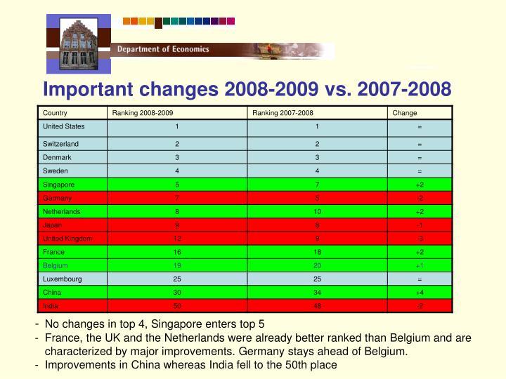 Important changes 2008-2009 vs. 2007-2008
