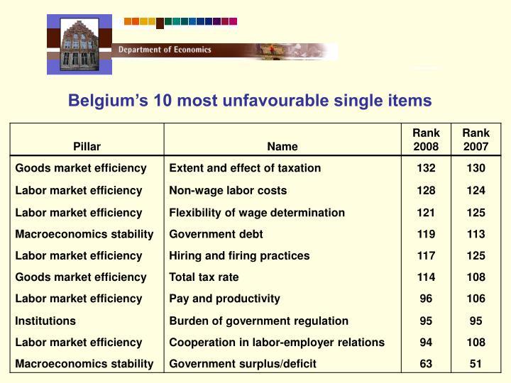 Belgium's 10 most unfavourable single items