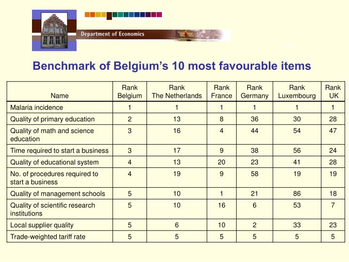 Benchmark of Belgium's 10 most favourable items