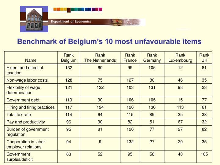 Benchmark of Belgium's 10 most unfavourable items