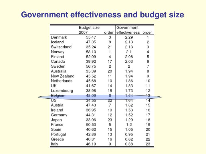 Government effectiveness and budget size
