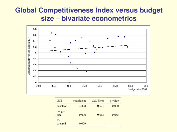 Global Competitiveness Index versus budget size – bivariate econometrics