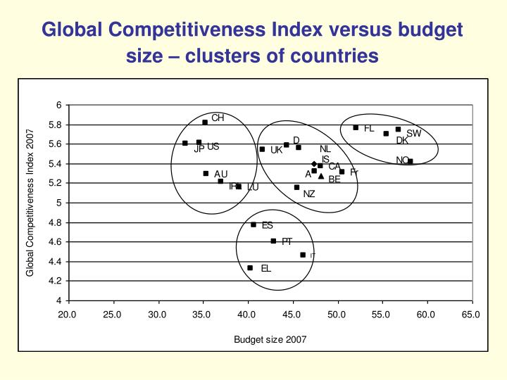 Global Competitiveness Index versus budget size – clusters of countries
