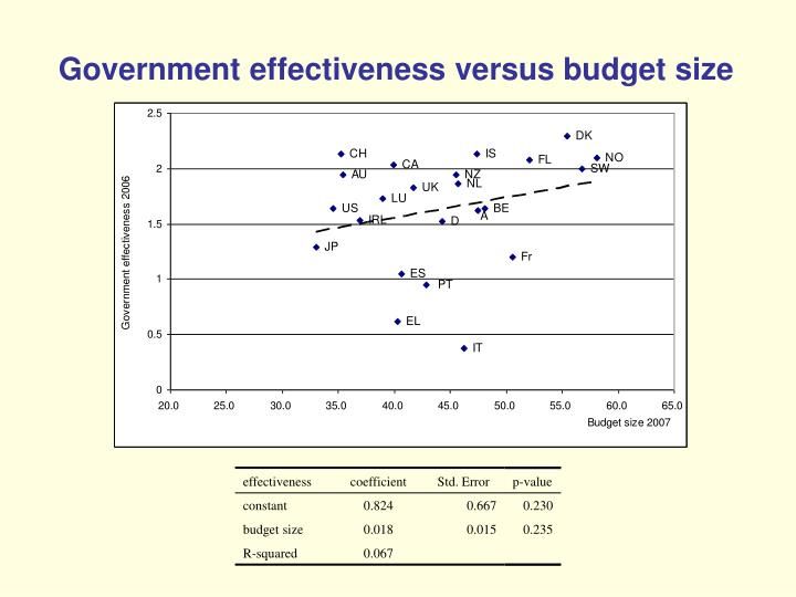 Government effectiveness versus budget size