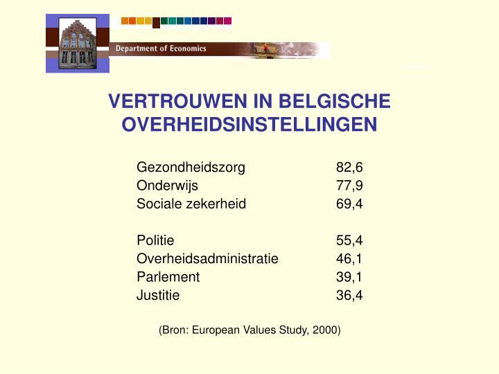 VERTROUWEN IN BELGISCHE OVERHEIDSINSTELLINGEN