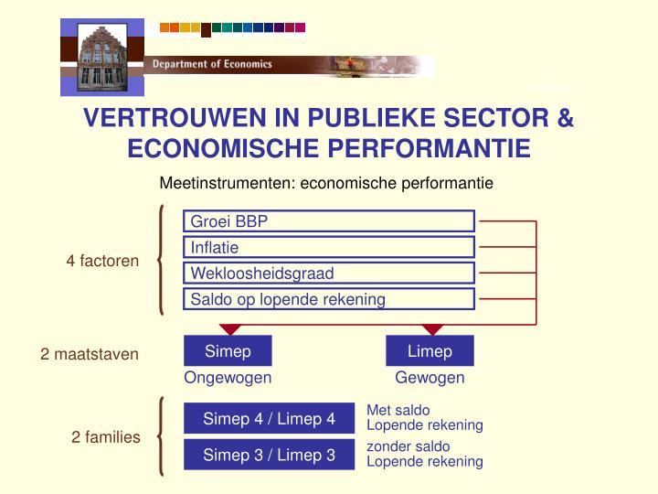 VERTROUWEN IN PUBLIEKE SECTOR & ECONOMISCHE PERFORMANTIE
