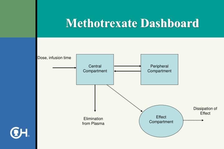 Methotrexate Dashboard