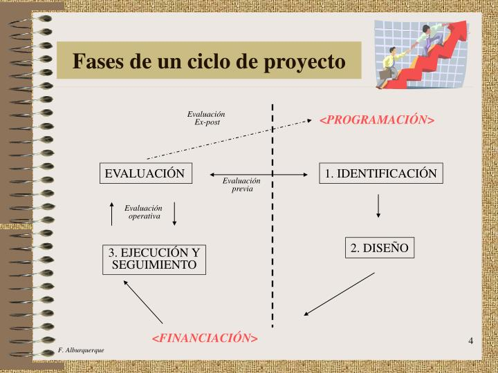 Fases de un ciclo de proyecto