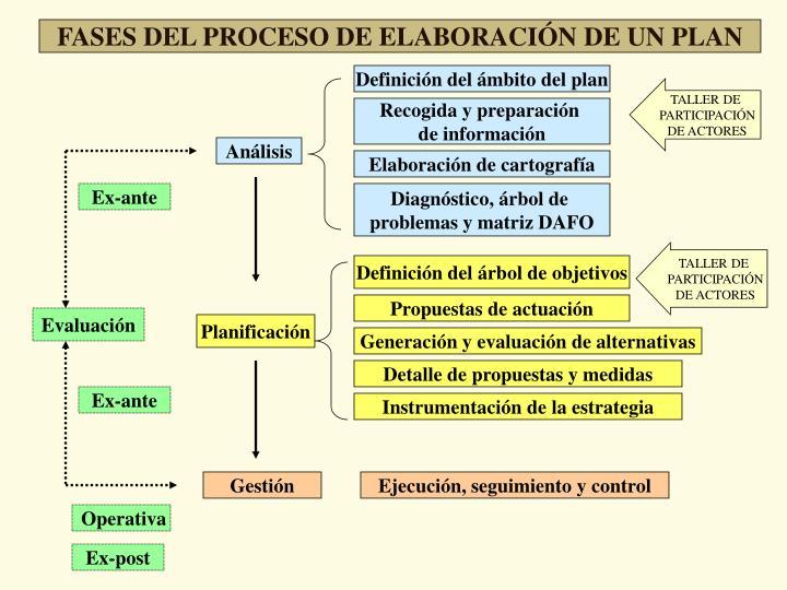 Definición del ámbito del plan