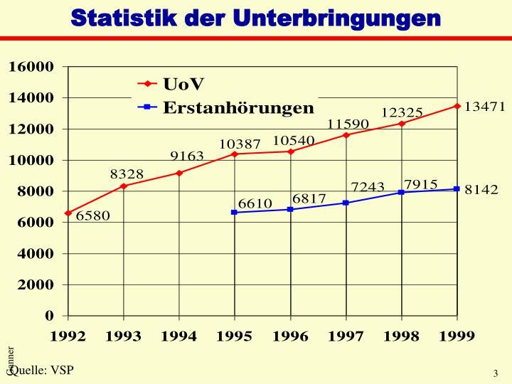Statistik der Unterbringungen