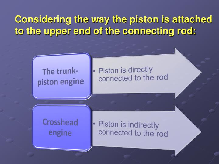 Considering the way the piston is attached to the upper end of the connecting rod: