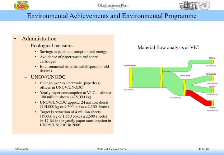 Environmental Achievements and Environmental Programme