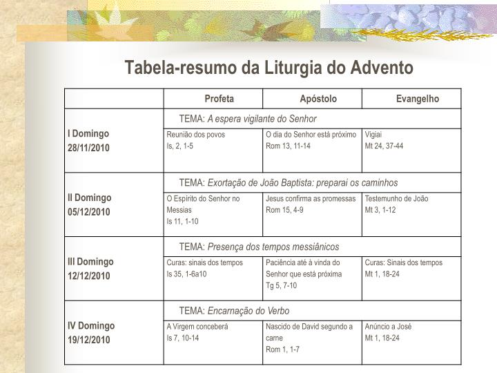 Tabela-resumo