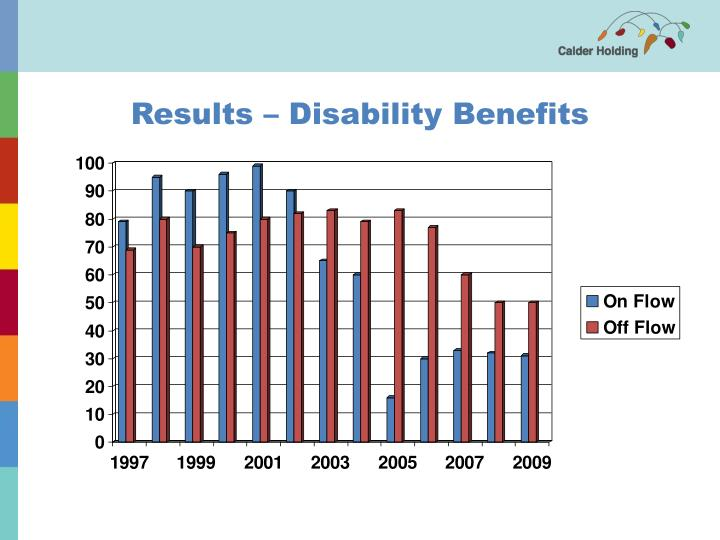 Results – Disability Benefits
