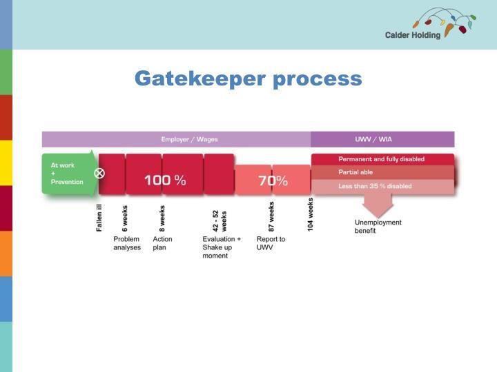 Gatekeeper process