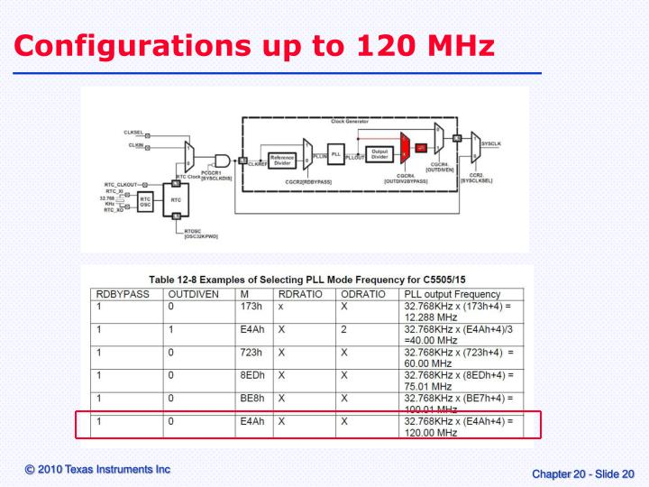 Configurations up to 120 MHz