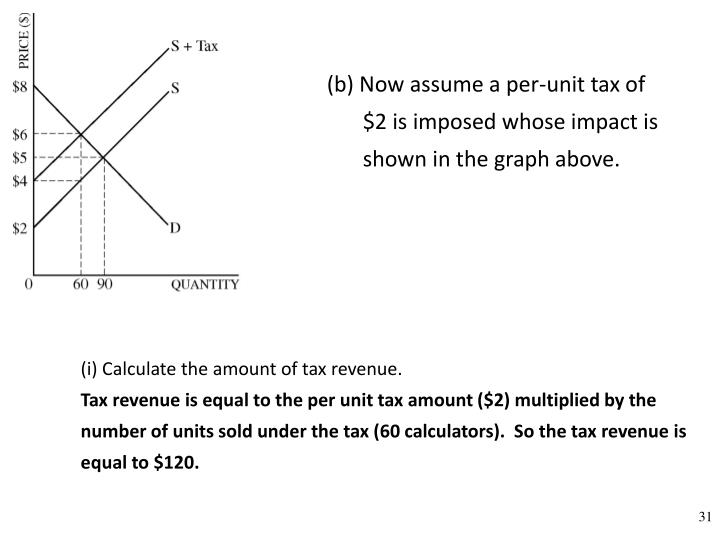 (b) Now assume a per-unit tax of $2 is imposed whose impact is shown in the graph above.