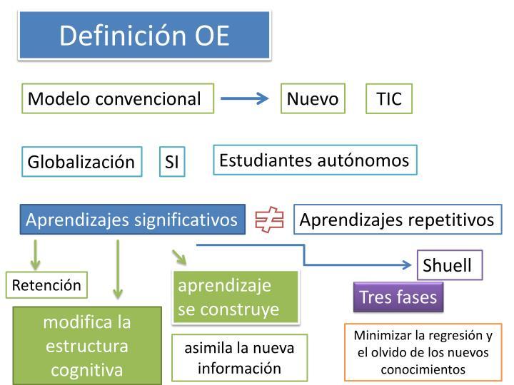 Definición OE