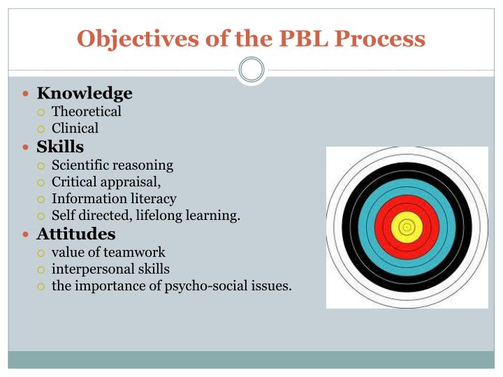 Objectives of the PBL Process