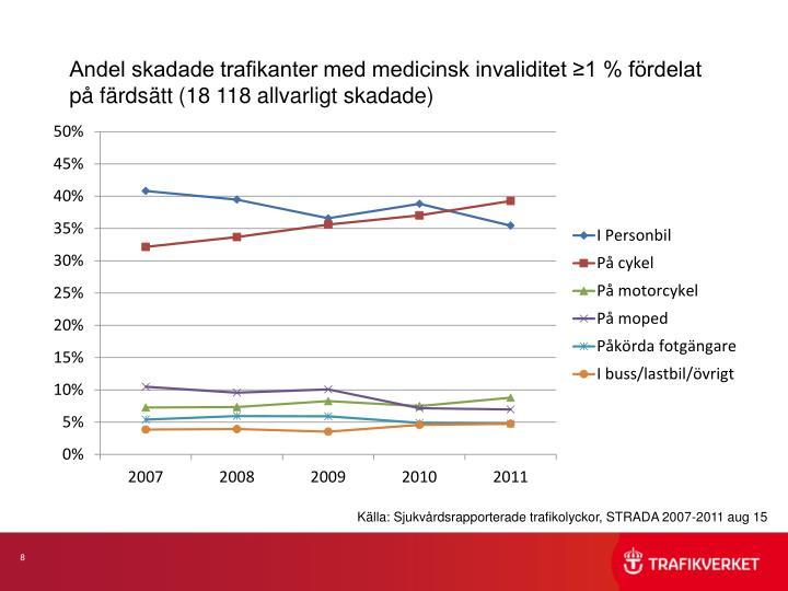 Andel skadade trafikanter med medicinsk invaliditet ≥1 % fördelat på färdsätt (18 118 allvarligt skadade)