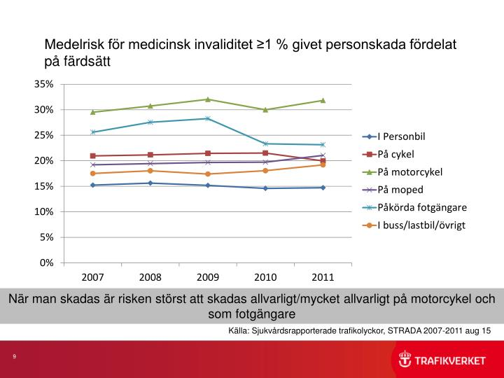 Medelrisk för medicinsk invaliditet ≥1 % givet personskada fördelat på färdsätt
