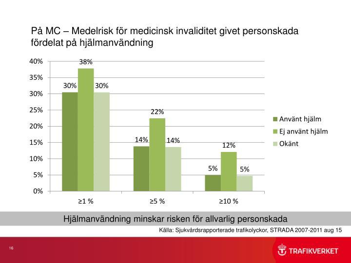 På MC – Medelrisk för medicinsk invaliditet givet personskada fördelat på hjälmanvändning