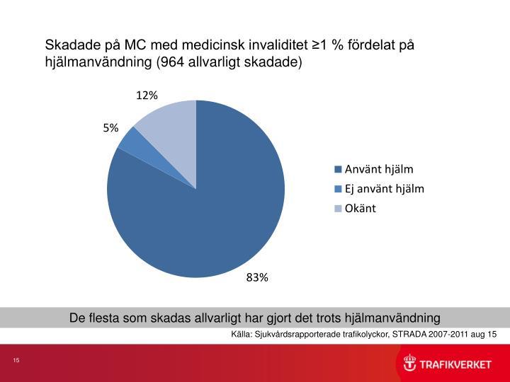 Skadade på MC med medicinsk invaliditet ≥1 % fördelat på hjälmanvändning (964 allvarligt skadade)