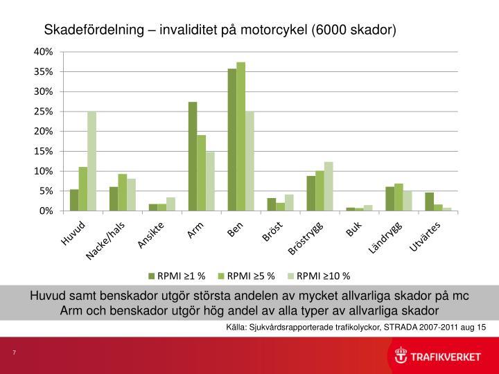 Skadefördelning – invaliditet på motorcykel (6000 skador)