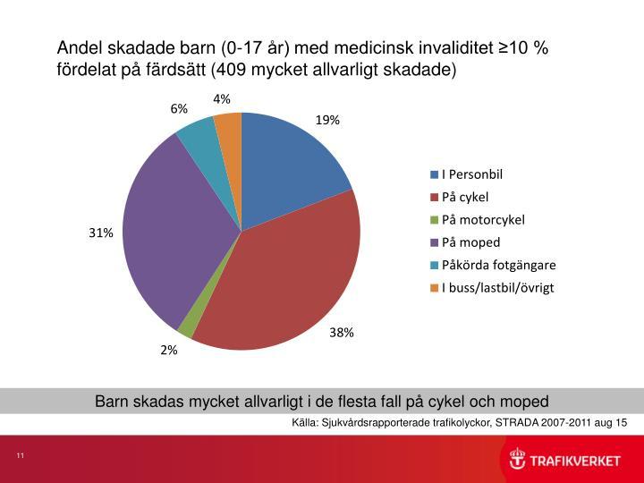 Andel skadade barn (0-17 år) med medicinsk invaliditet ≥10 % fördelat på färdsätt (409 mycket allvarligt skadade)
