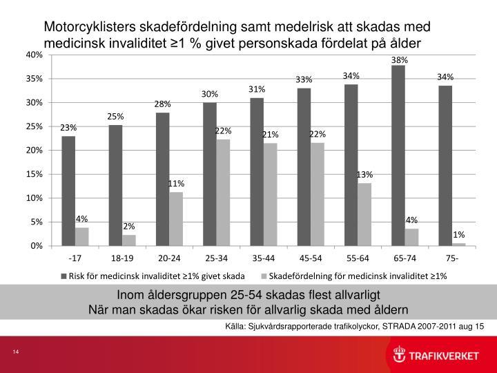 Motorcyklisters skadefördelning samt medelrisk att skadas med medicinsk invaliditet ≥1 % givet personskada fördelat på ålder