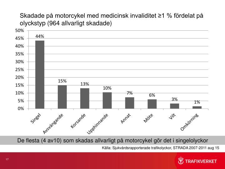 Skadade på motorcykel med medicinsk invaliditet ≥1 % fördelat på olyckstyp (964 allvarligt skadade)
