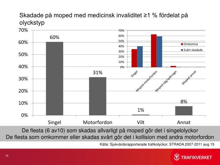 Skadade på moped med medicinsk invaliditet ≥1 % fördelat på olyckstyp