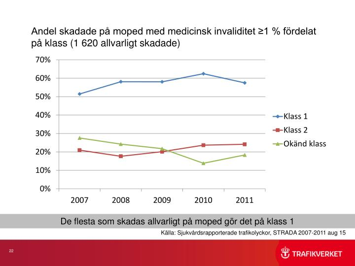 Andel skadade på moped med medicinsk invaliditet ≥1 % fördelat på klass (1 620 allvarligt skadade)