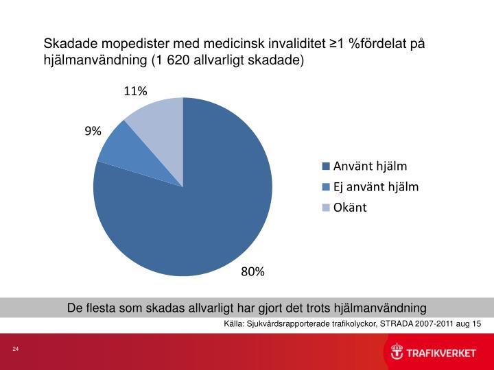 Skadade mopedister med medicinsk invaliditet ≥1 %fördelat på hjälmanvändning (1 620 allvarligt skadade)